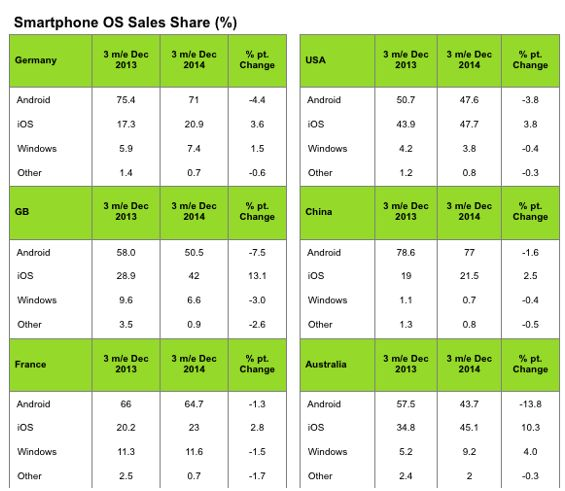 Market share: iOS outdated Android - in the US