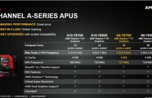 AMD announced the launch of the second processor family Godavari - model A8-7670K