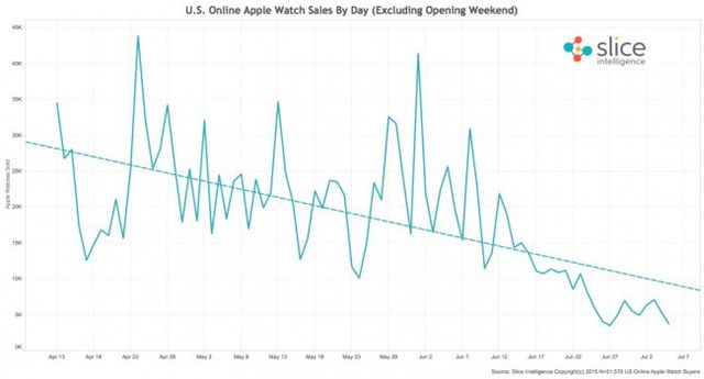 Apple Watch: the failure of a century - canceled