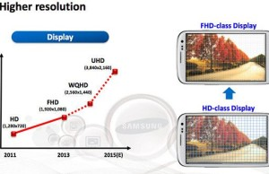 Samsung: the pixel density of the screen will continue to grow