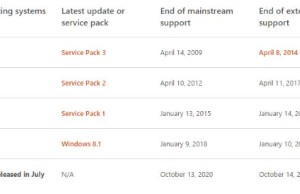 Support for Windows 10 will end in 2025