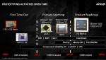 AMD Radeon R9 Nano is 10 percent faster than Radeon R9 290X