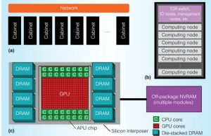 AMD revealed details of the new processor for supercomputing