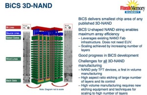 Toshiba will no longer develop the classic blocks of NAND
