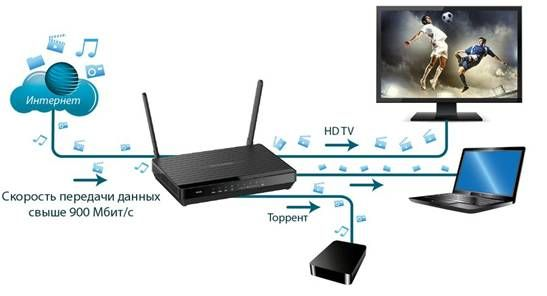 D-Link has introduced a new universal router DIR-825 / ACF supporting 802.11AC and SFP-port