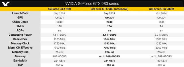 "NVIDIA Corporation has introduced a graphics card ""GeForce GTX 980 notebook"""