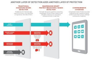 Snapdragon SmartProtect: Qualcomm promises real-time protection for smartphones and tablets